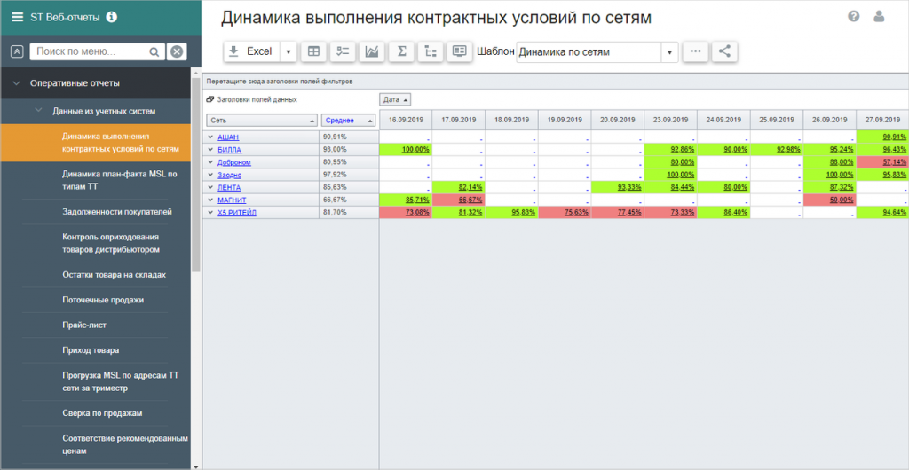 8. отчет динамика выполнения контрактных условий по сетям.png